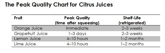 Citrus Juices.jpg